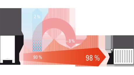 Gasheizung mit Gas-Brennwertkessel | Viessmann